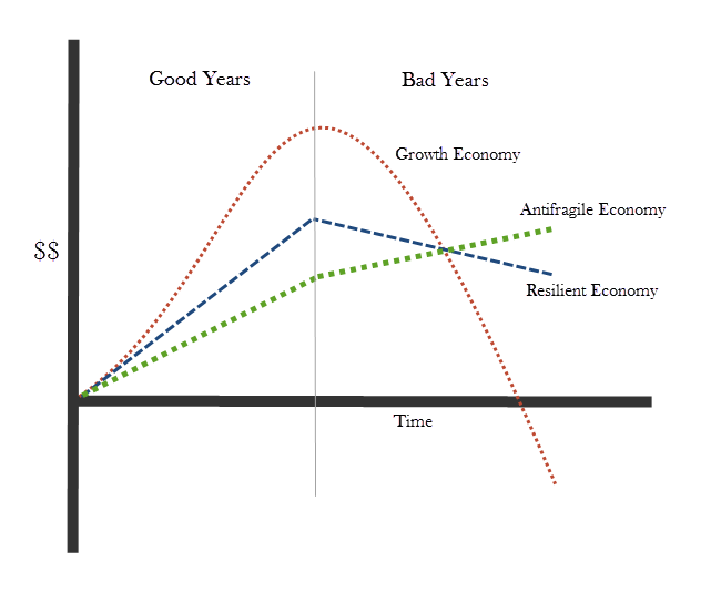 growth-resilient-antifragile-economy.png