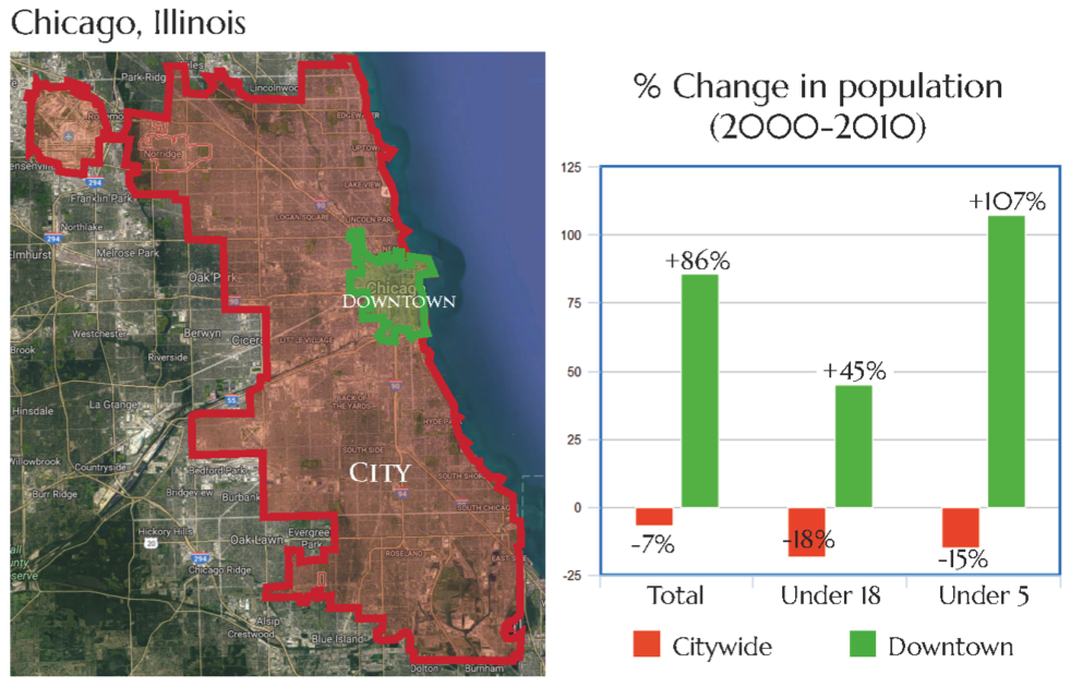Data Source: US Census Bureau 2000 and 2010 Census.  Downtown Chicago Neighborhoods = those contiguous census tracts in and around downtown with an overall population gain of 500 or more from 2000 to 2010.