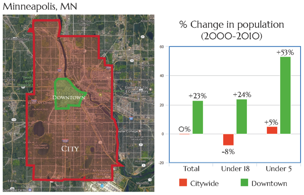Data Source: US Census Bureau 2000 and 2010 Census.  Downtown Minneapolis Neighborhoods = Downtown East, Downtown West, Elliot Park, Loring Park, North Loop, and Stevens' Square – Loring Heights neighborhoods.