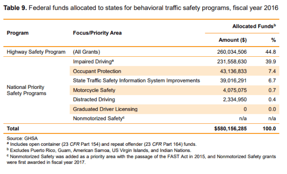 Source: National Transportation Safety Board (NTSB) Safety Study: Reducing Speeding-Related Crashes Involving Passenger Vehicles