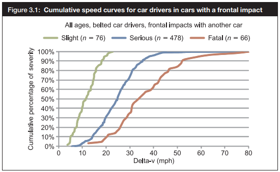 Chart based on study by London Institute for Transport showing the relationship between speed and severity of traffic collisions.