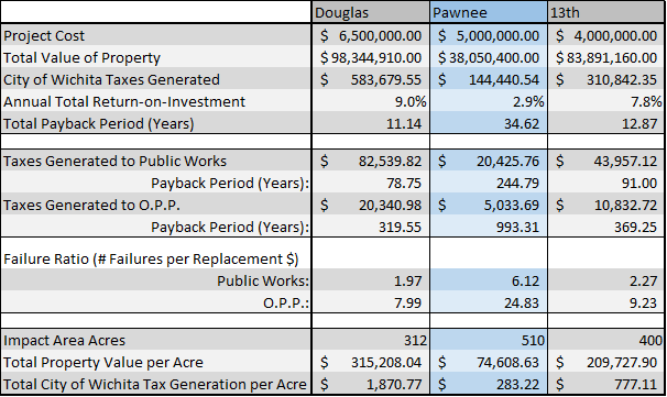The three upcoming CIP projects studied differ wildly in their financial impacts and returns.