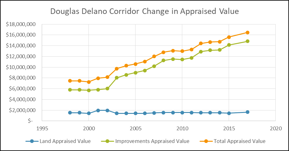 Since the completion of the Delano Streetscape in 2003, property values have steadily climbed