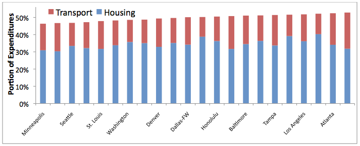Although Houston and Atlanta households spend relatively little on housing, this is offset by their high transport costs, making them least affordable of all regions included in the U.S. Consumer Expenditure Survey.( Source )