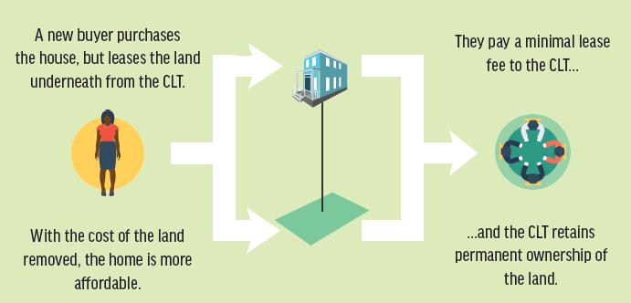 How a Community Land Trust works (Source: Church Hill People's News)