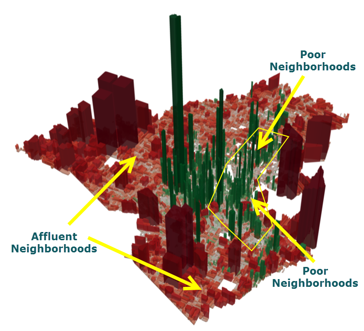 In this tax value map of Lafayette, Louisiana, the green spikes are positive tax value per acre generated by properties, while the red spikes are negative (i.e. costs). The poorest neighborhoods are, in essence, subsidizing the rich ones.  Read more about this example.
