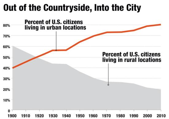 Source: U.S. Census Bureau, Decennial Censuses via  Governing