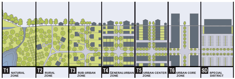 The Rural-to-Urban transect illustrated in the  SmartCode  model form-based code.