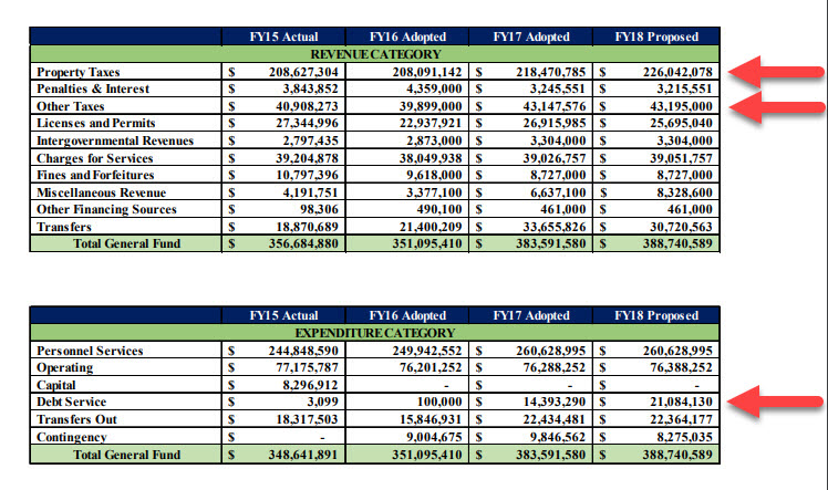 From page 128 of the 2017-2018 Biennial Budget Book for Cobb County. The two top red arrows point to locally-sourced, reliable revenue and the lower red arrow points to their annual debt service.