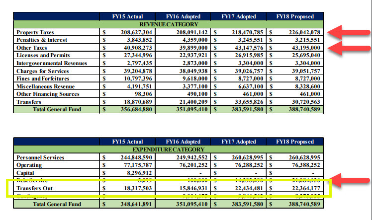 From page 128 of the 2017-2018 Biennial Budget Book for Cobb County. This is the same chart as above except Transfers Out is highlighted. This is money transferred to other funds, some of which goes to covering debt service.