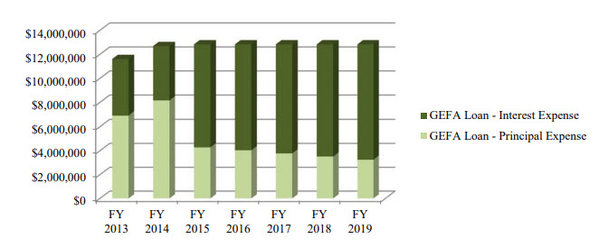 From page 184 of the 2017-2018 Biennial Budget Book for Cobb County. This shows a loan with a steady payment but that payment increasingly going to interest, not principal.