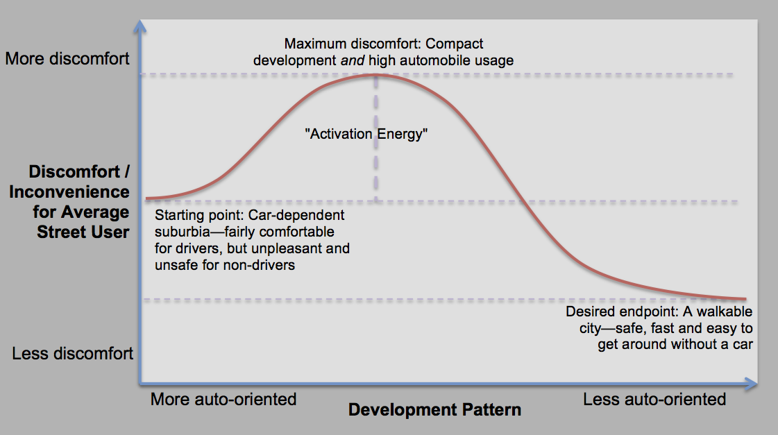 A graph illustrating activation energy in this context: the first moves away from auto-oriented design are an uphill battle, before you reach a point at which a walkable development pattern starts to become self-reinforcing.