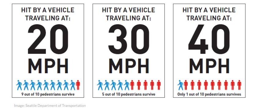 Pedestrian Deaths with Car Rate of Speed (via Seattle Dept. of Transportation)