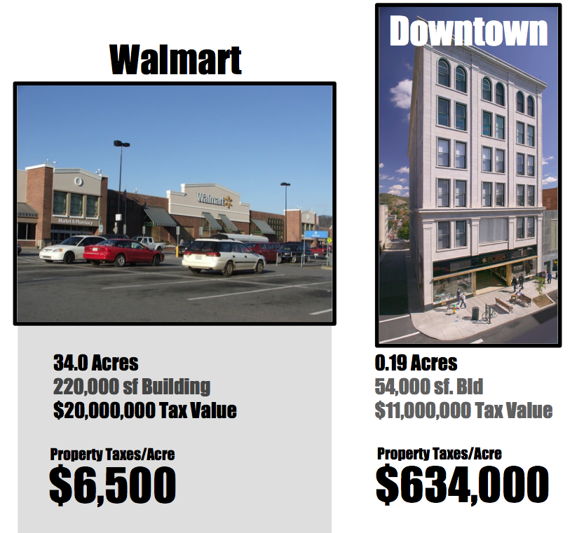An analysis by geoanalytics firm  Urban3  of the relative fiscal productivity of a Walmart and an urban downtown building.
