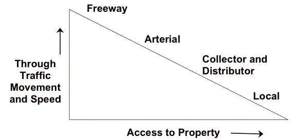 Hierarchy of roads. (Source:  Wikipedia )