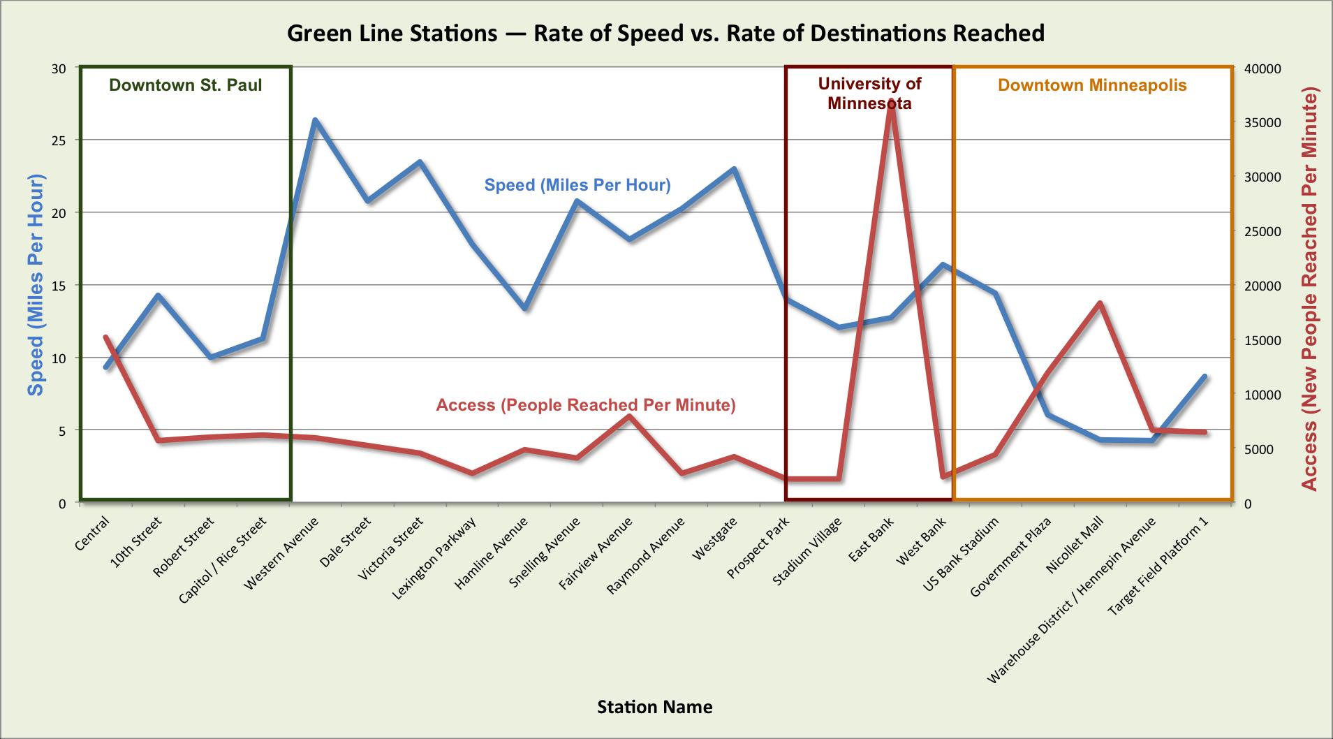 Data: Metropolitan Council