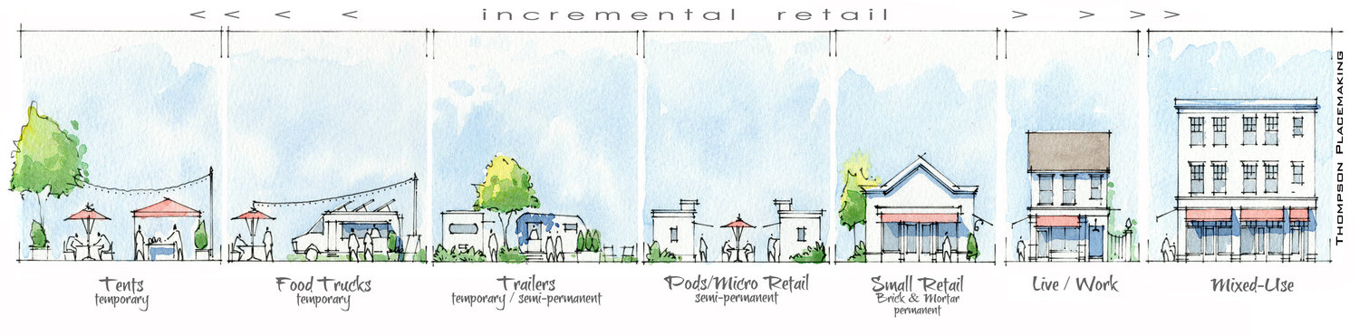 Drawing of Incremental Commercial Building Types by Mike Thompson of Thompson Placemaking. Click to view larger.