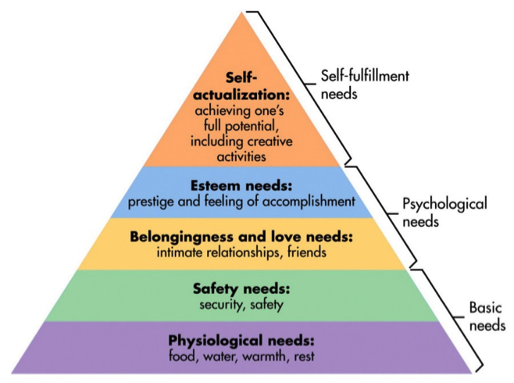 Maslow's Hierarchy of Needs (Source:  Simply Psychology )