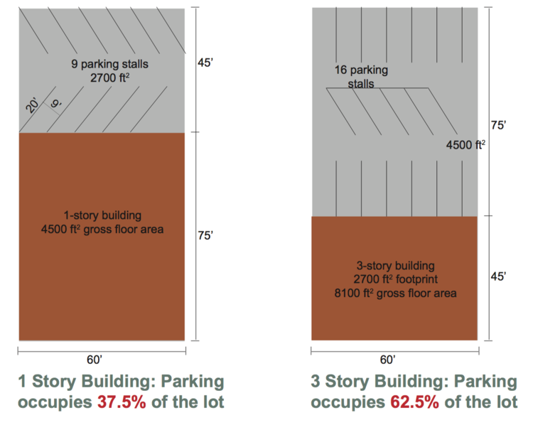 The Many Costs Of Too Much Parking Strong Towns