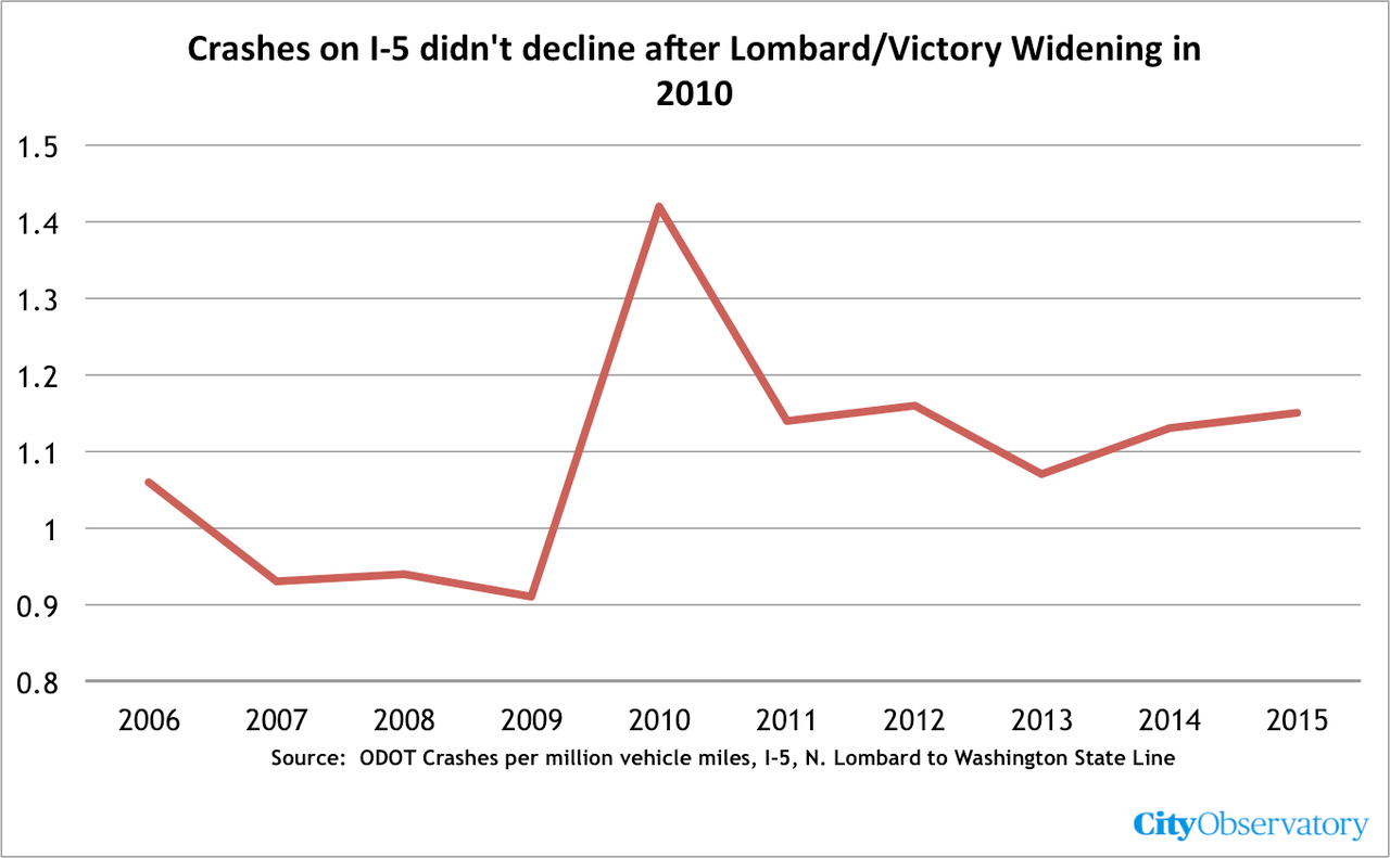 lombard_victory_crashes.png