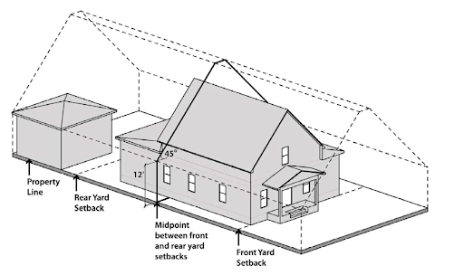 For all my reservations about form-based codes, they do a fantastic job of illustrating development standards. Here's a great example of illustrating building envelope from the Boulder, Colorado    code   . Click to view larger.