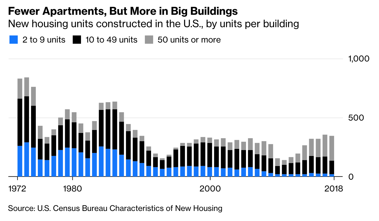 This graphic from Bloomberg using Census data shows the decline in the share of missing-middle (blue) housing among all multifamily housing construction, even as very large apartment buildings (light gray) are booming.