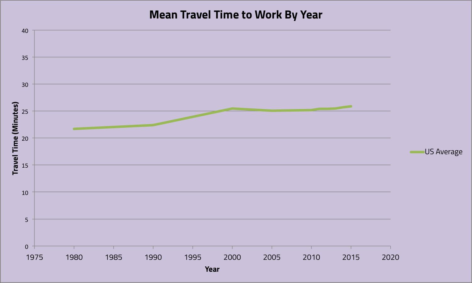 Source: US Census Bureau