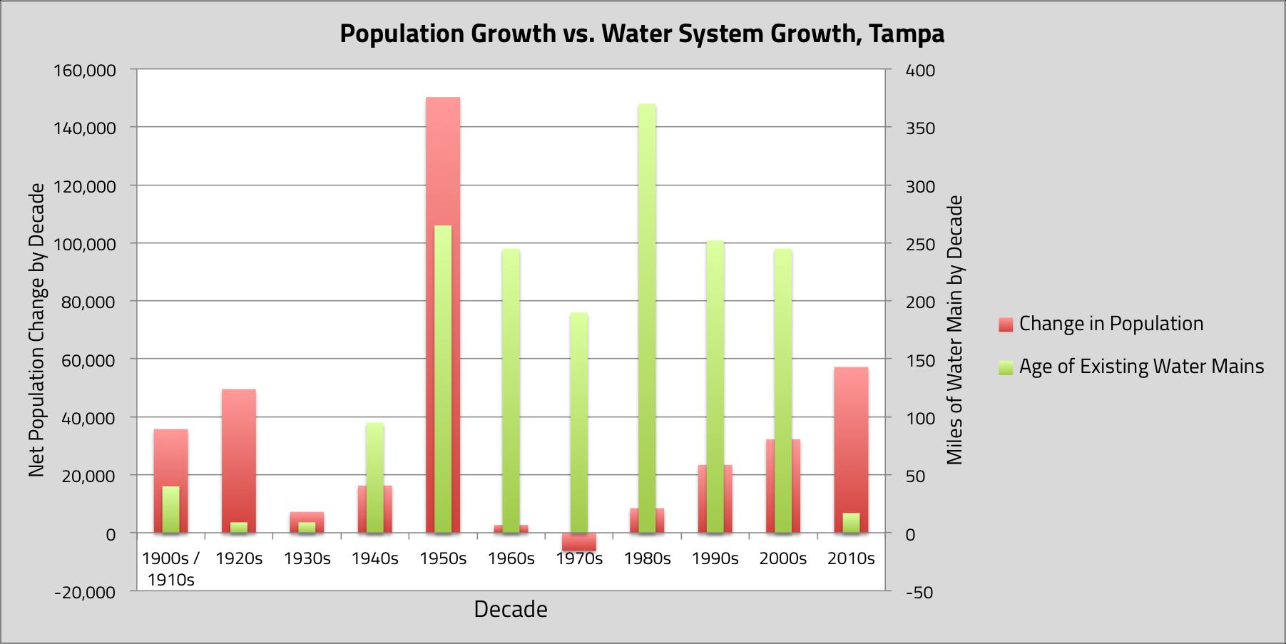 Data via City of Tampa (pipe age profile), US Census Bureau (historical population figures)