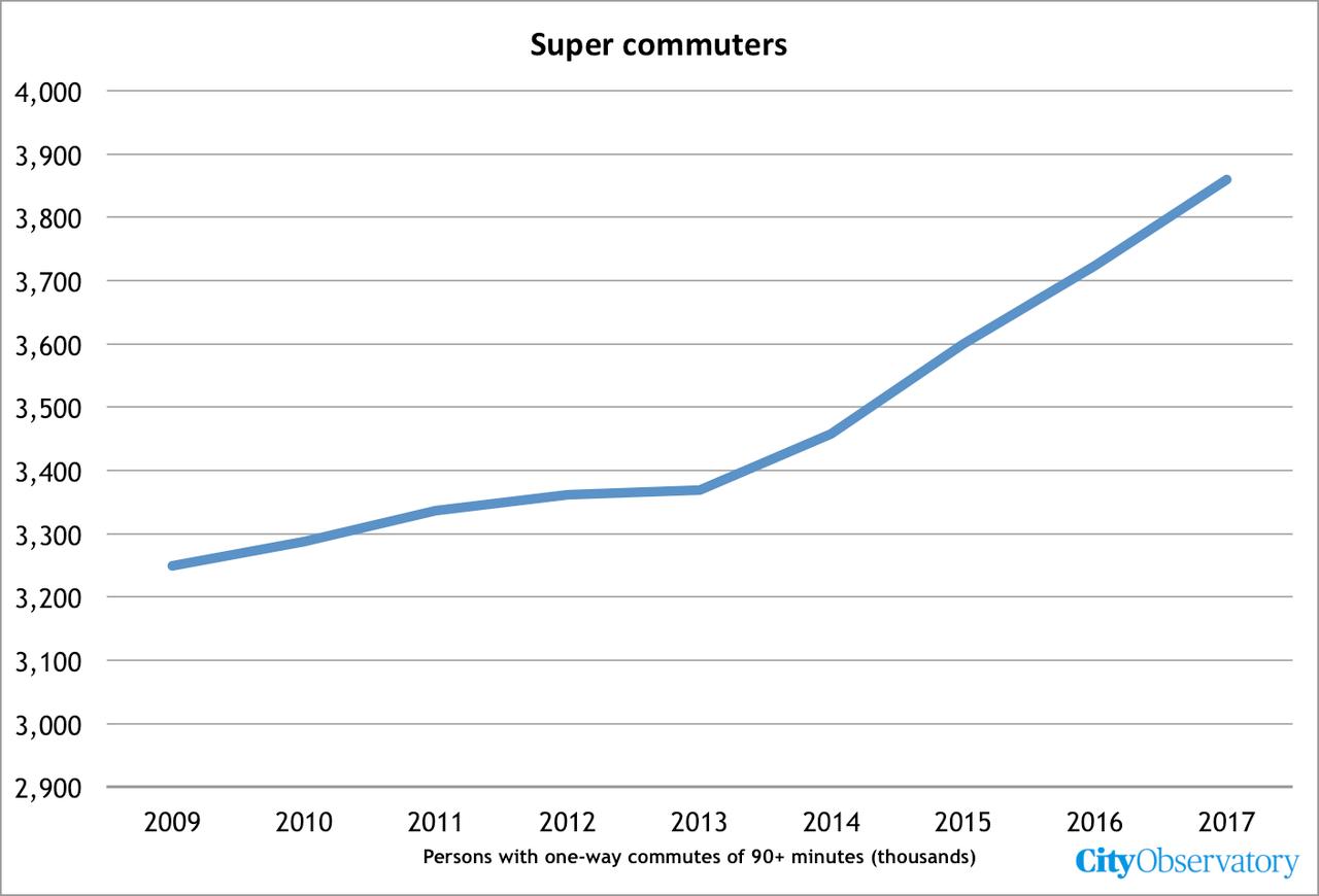 supercommuter.png