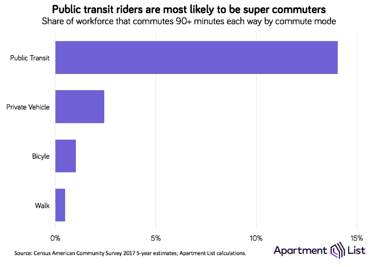 Super-commuters by journey to work mode (Apartment List)