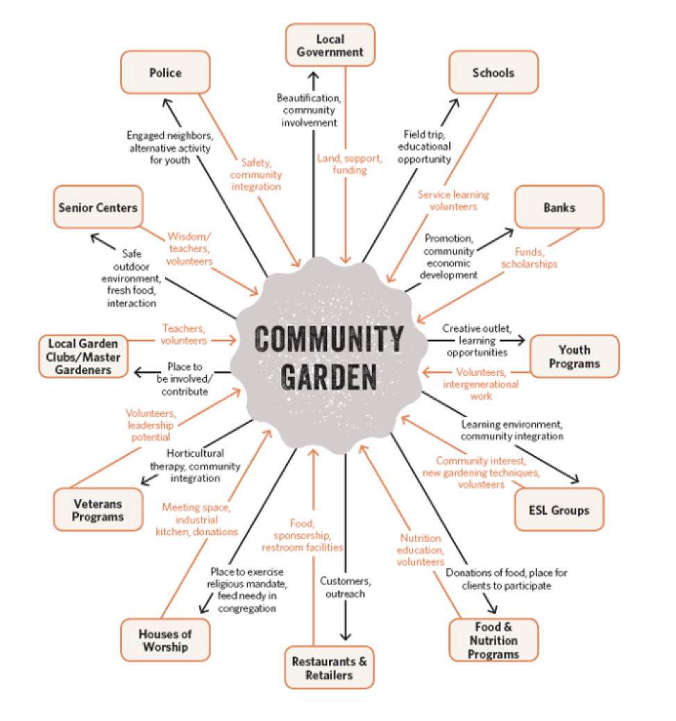 Stakeholders each have something to give and to receive from involvement in a community garden program. Source:  Start a Community Food Garden: The Essential Handbook  by LaManda Joy
