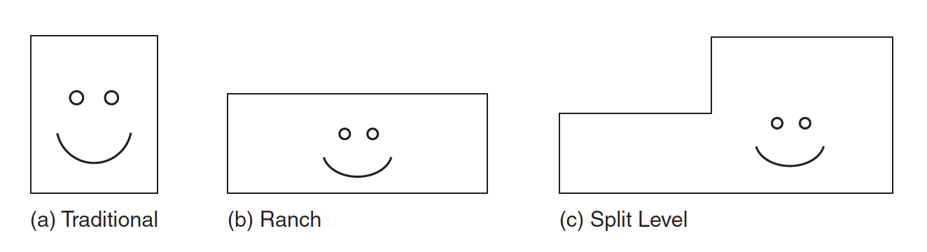 Figure 1.1 (a) Traditional home with proportions of a face. Neither the (b) ranch home nor the (c) split-level home has face-like proportions.