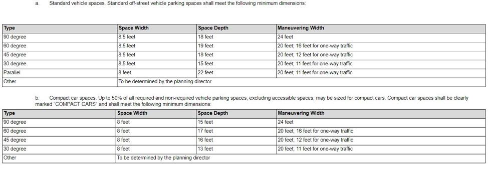 Sacramento's parking space minimums, also arranged by parking degree angle. Source: Sacramento City Code.