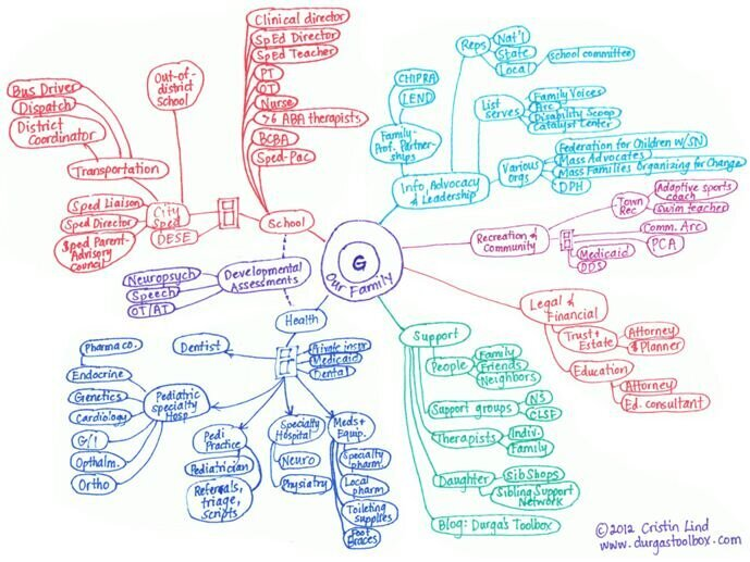 "Cristin Lind's ""care map."""