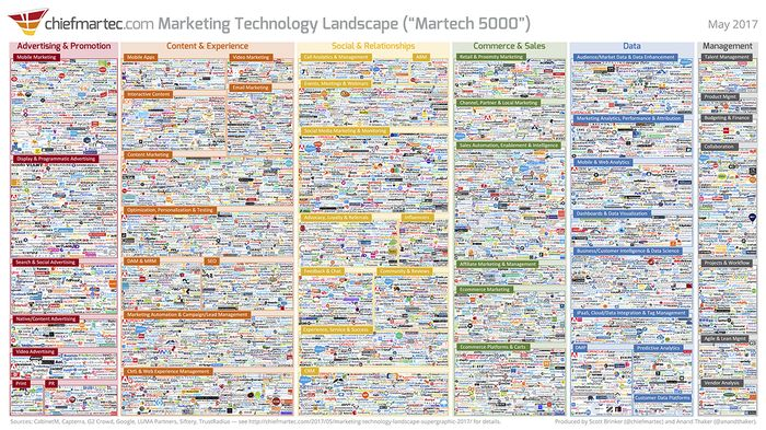 "The 2017 Marketing Technology landscape - ""Martech 5000"""