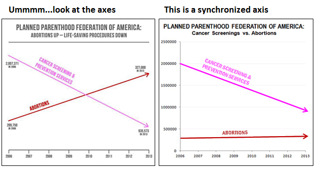 Image comes from Mother Jones:http://www.motherjones.com/kevin-drum/2015/09/lying-charts-anti-abortion-edition/
