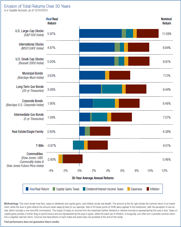 """Source: Thornburg Investment Management, """" A Study of  Real  Real Returns, """" July 2013"""