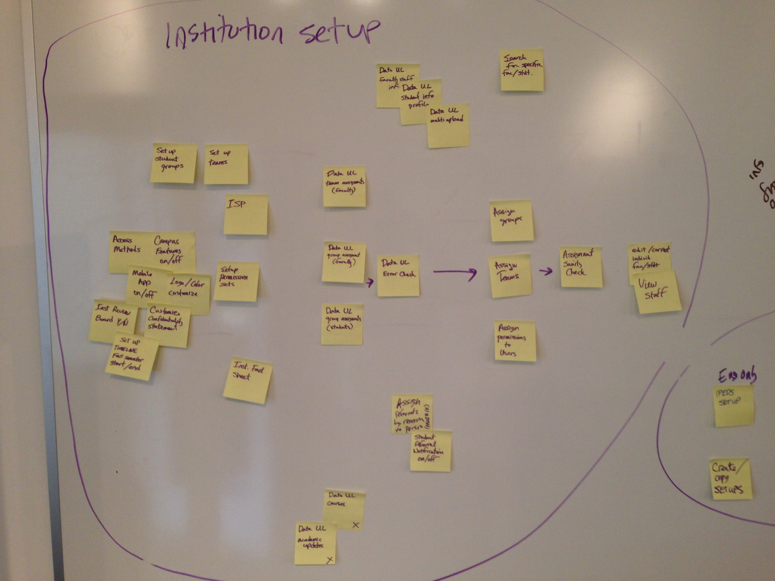 whiteboard institution setup stickies.jpg