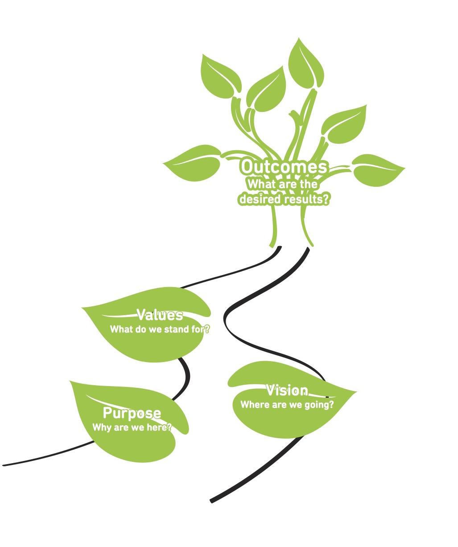 intertwine_outcomes_tree.jpg