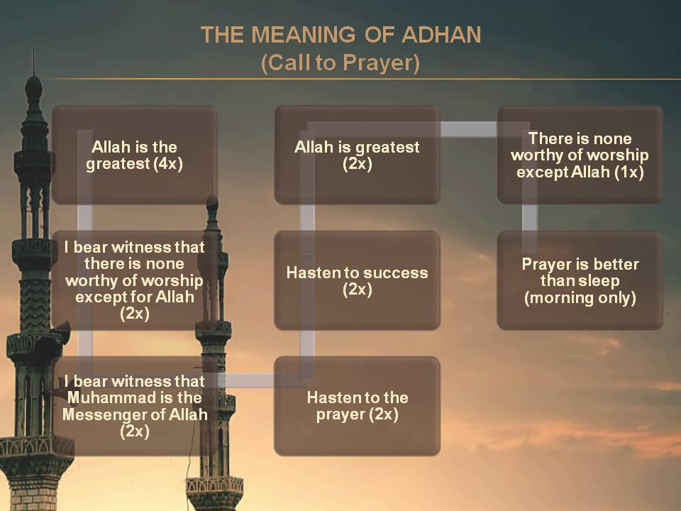 The meaning of Adhan.jpg