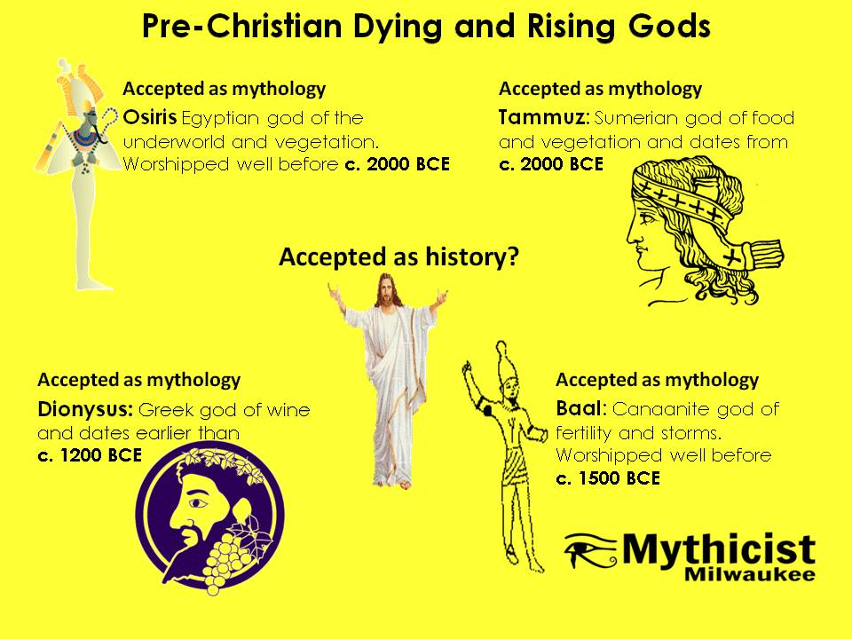 Pre-Christian Dying and Rising Gods