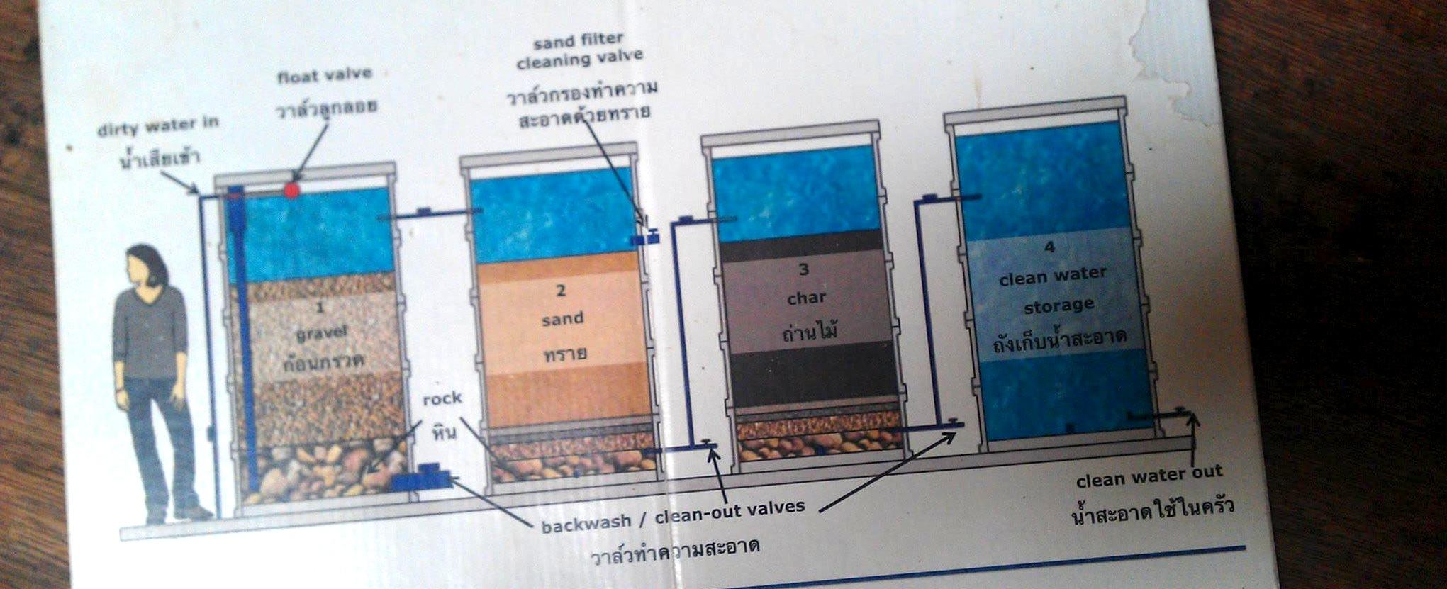 清邁畔畔有機農場( Pun Pun Organic Farm )的砂石木炭濾水系統構造圖。
