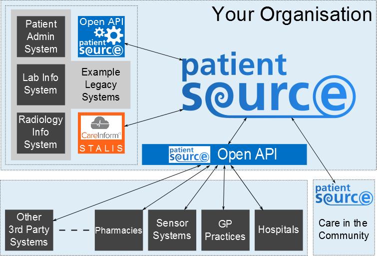 PatientSource Open API
