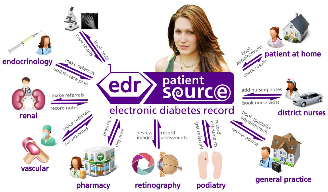 patientsource-electronic_diabetes_record