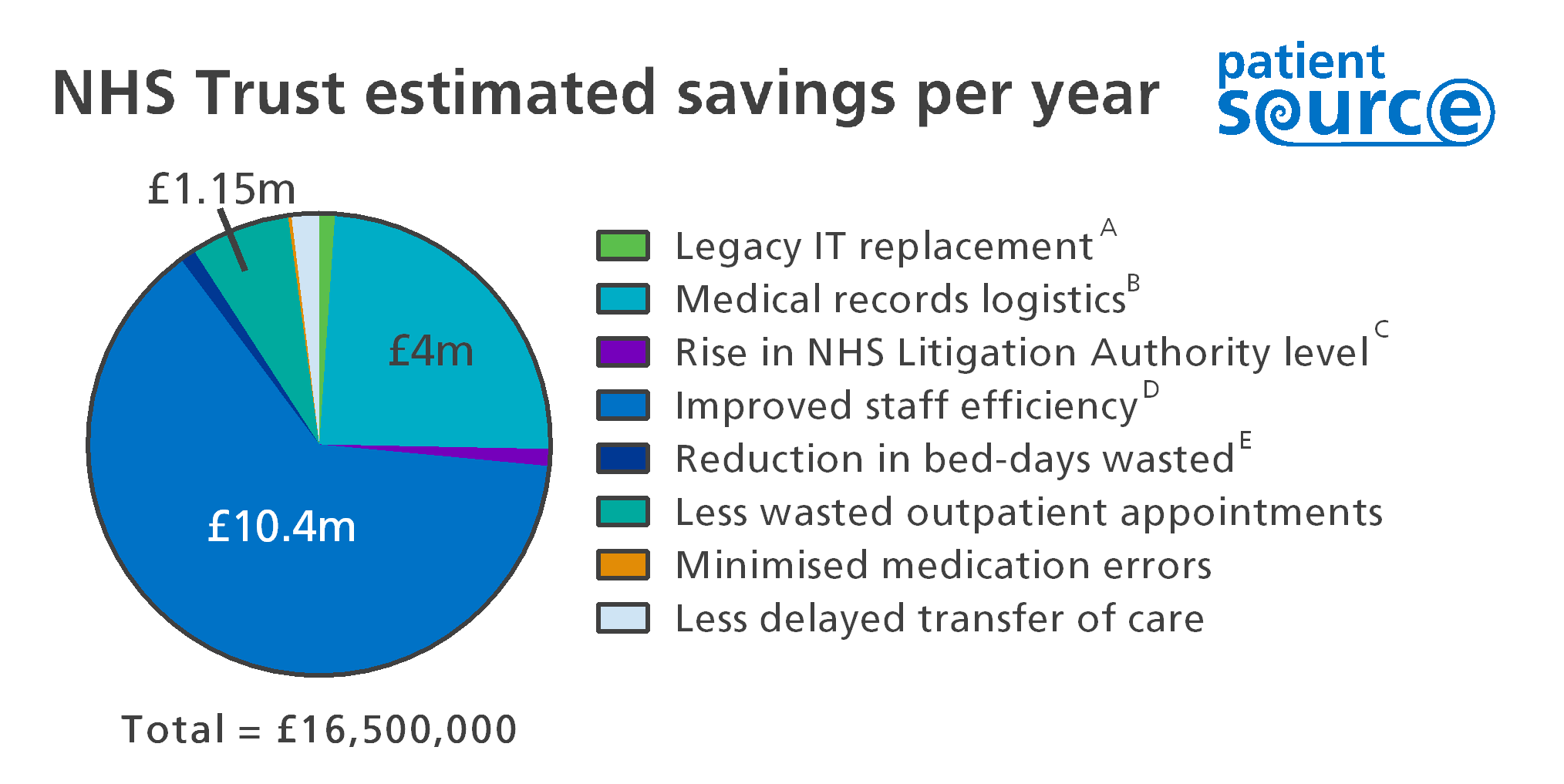 Figure 2: Estimated savings per year for an NHS Trust using PatientSource.  A   old clinical application licences, fewer servers needed, fewer staff to maintain,  B   copying, filing, rebuilding notes, paper consumables,  C   hence reduces legal premiums,  D   due to reduction in front-line staff time wasted finding notes, deciphering notes and waiting for notes to become free,  E   due to TTO medication delays.