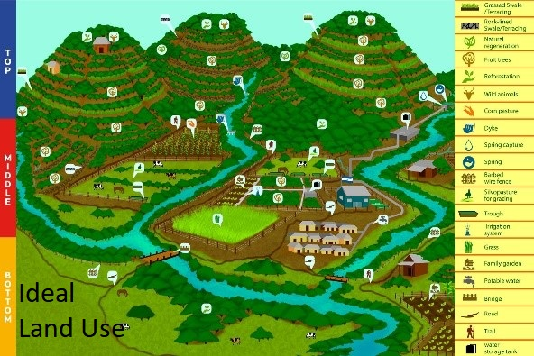 Ideal Land Use.jpg