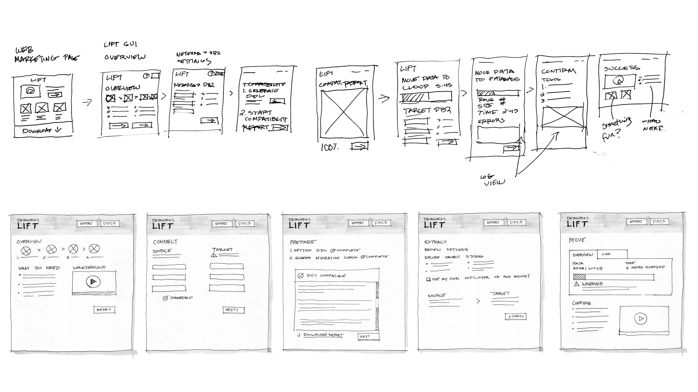 Top row:  Initial sketches of the flow based on to-be scenario  Second Row:  refined flow and sketches at a higher fidelity presented to stakeholders