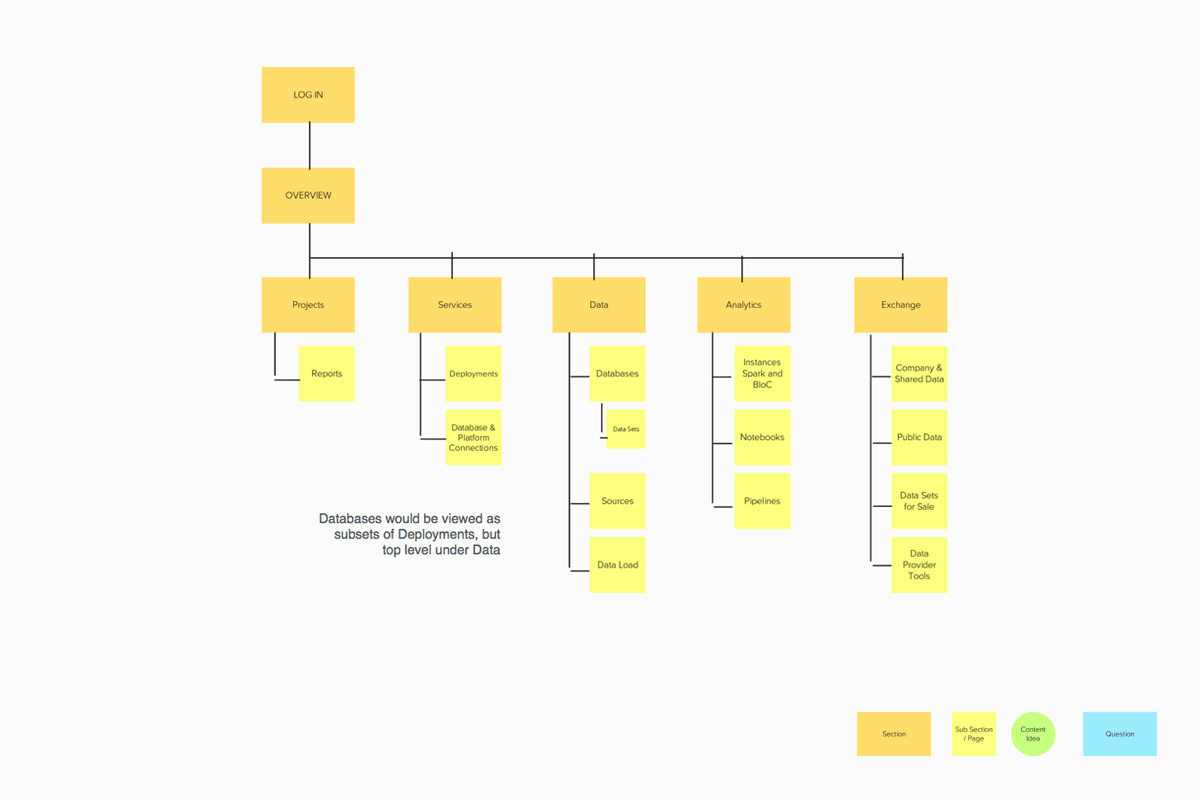 Site Map 2: Organizing by service types
