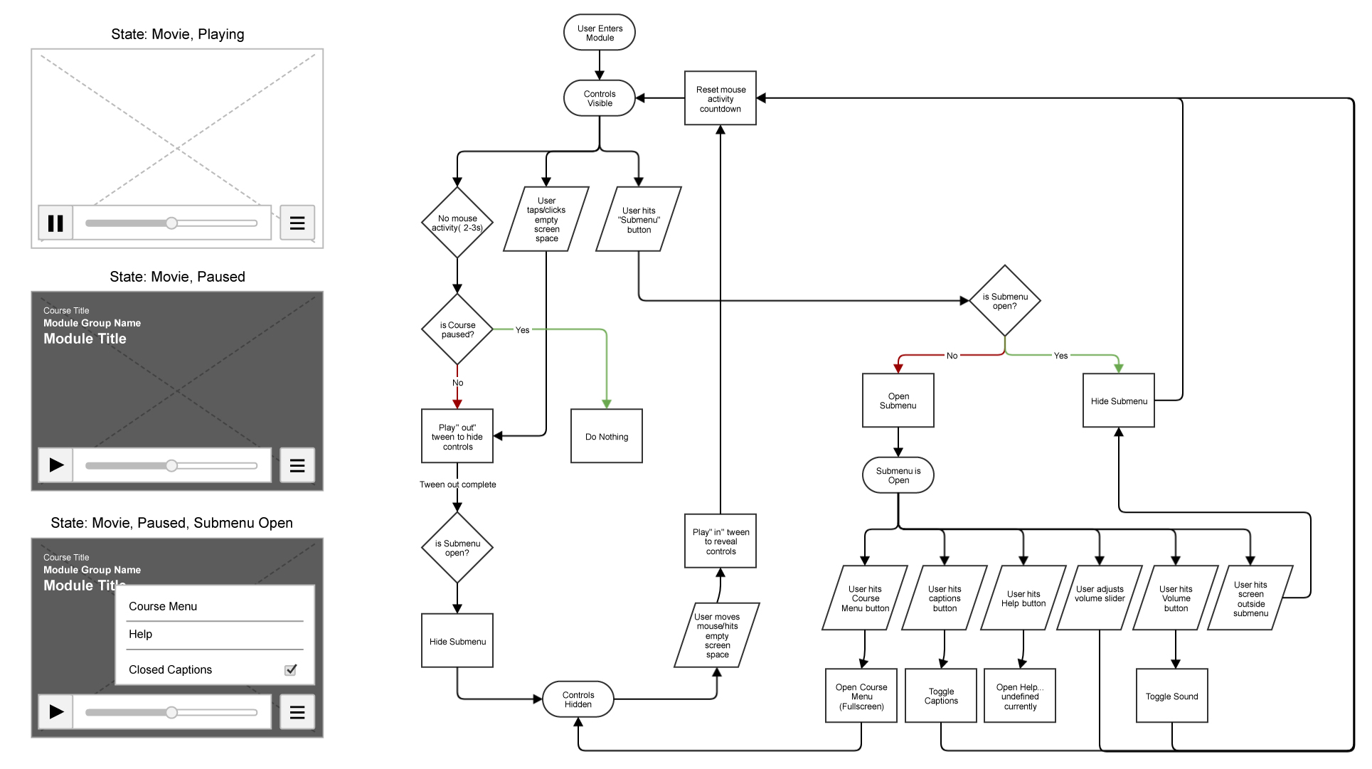 Example Wireframe & User Flow Documentation