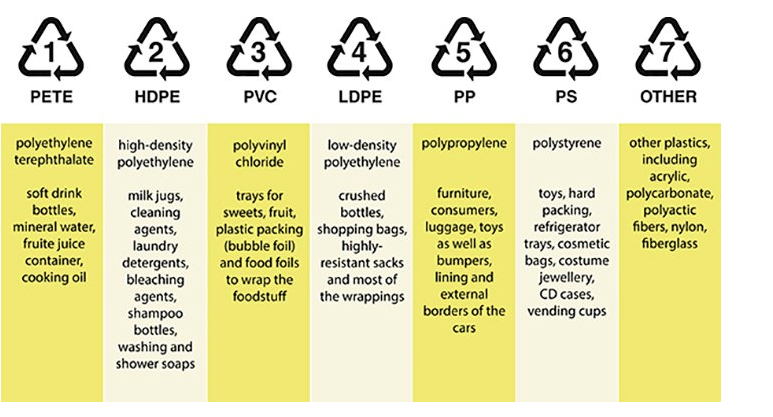 - Many of our rangatahi will be introduced to the various categorisation of plastics; will make it easier to choose plastics and to know which plastics to recycle.